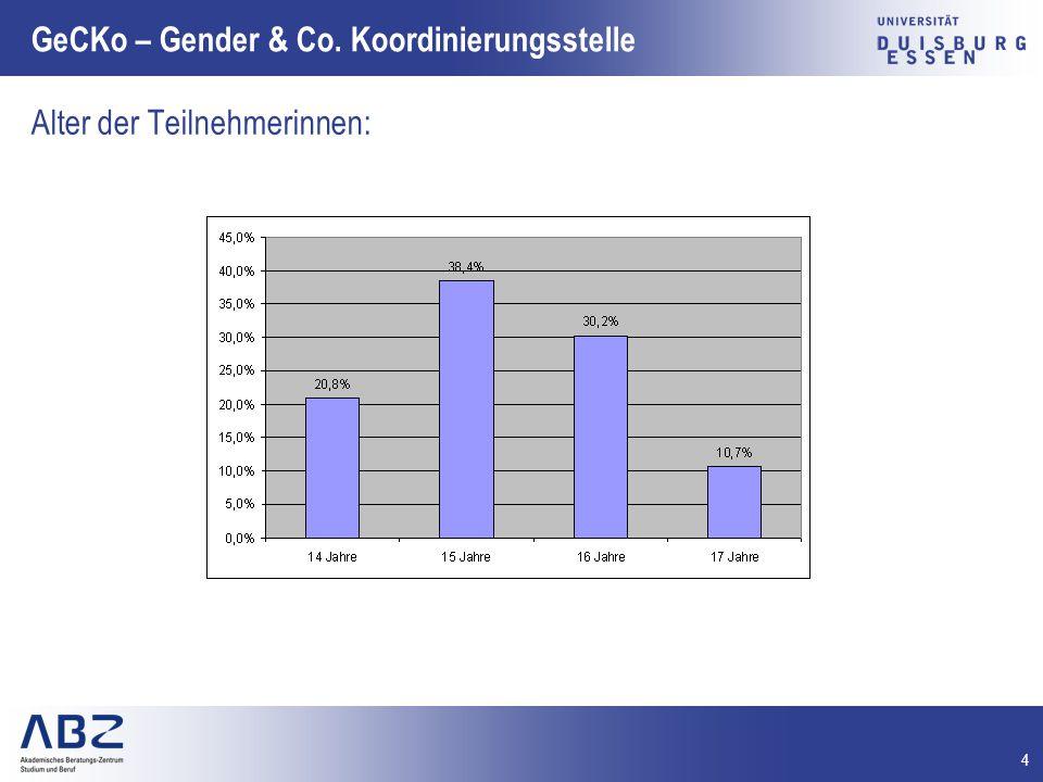 4 GeCKo – Gender & Co. Koordinierungsstelle Alter der Teilnehmerinnen: