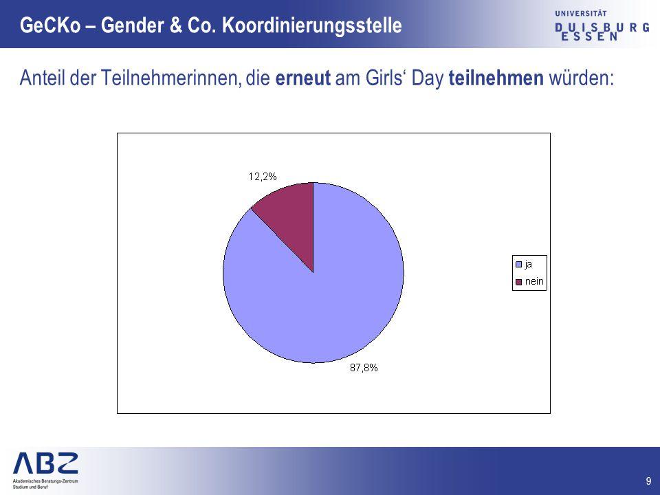 10 GeCKo – Gender & Co.