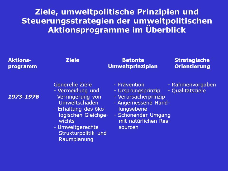 Ziele, umweltpolitische Prinzipien und Steuerungsstrategien der umweltpolitischen Aktionsprogramme im Überblick Aktions- ZieleBetonte Strategische programm Umweltprinzipien Orientierung Generelle Ziele - Prävention- Rahmenvorgaben - Vermeidung und - Ursprungsprinzip- Qualitätsziele 1973-1976 Verringerung von - Verursacherprinzip Umweltschäden - Angemessene Hand- - Erhaltung des öko- lungsebene logischen Gleichge- - Schonender Umgang wichts mit natürlichen Res- - Umweltgerechte sourcen Strukturpolitik und Raumplanung