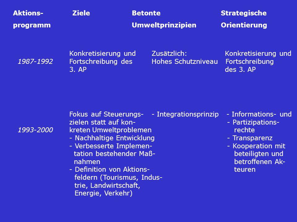 Konkretisierung undZusätzlich: Konkretisierung und 1987-1992 Fortschreibung des Hohes Schutzniveau Fortschreibung 3.