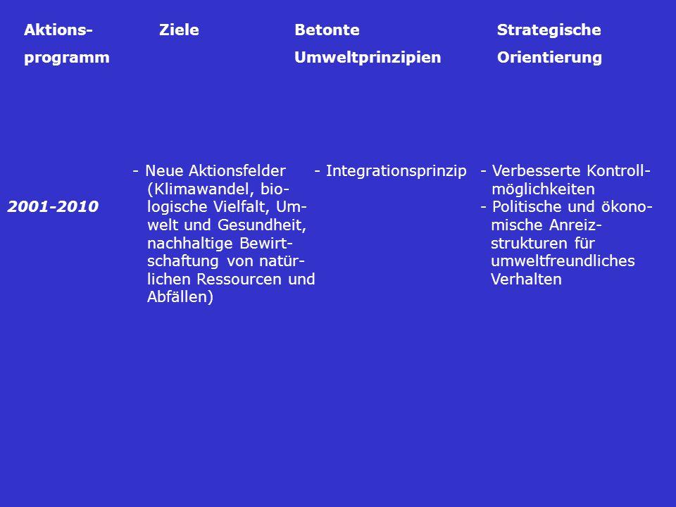 - Neue Aktionsfelder - Integrationsprinzip- Verbesserte Kontroll- (Klimawandel, bio- möglichkeiten 2001-2010 logische Vielfalt, Um-- Politische und ökono- welt und Gesundheit, mische Anreiz- nachhaltige Bewirt- strukturen für schaftung von natür- umweltfreundliches lichen Ressourcen und Verhalten Abfällen) Aktions-ZieleBetonteStrategische programmUmweltprinzipienOrientierung