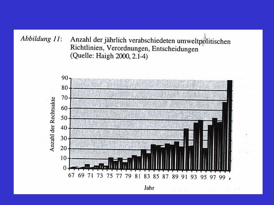 """ 1995: Beitritt umweltpolitisch ambitionierter Staaten: Schweden, Finnland, Österreich; trotzdem seit Beginn der 90er Jahre: rückläufige Tendenz, von europäischer Seite relativ strenge und weit gehende Grenzwerte vorzuschreiben; stattdessen wird auf """"neue Instrumente gesetzt, wie z.B."""