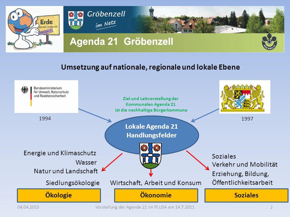 Umsetzung auf nationale, regionale und lokale Ebene Lokale Agenda 21 Handlungsfelder Energie und Klimaschutz Wasser Natur und Landschaft Siedlungsökol
