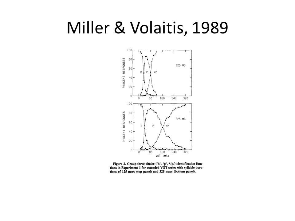 Miller & Volaitis, 1989