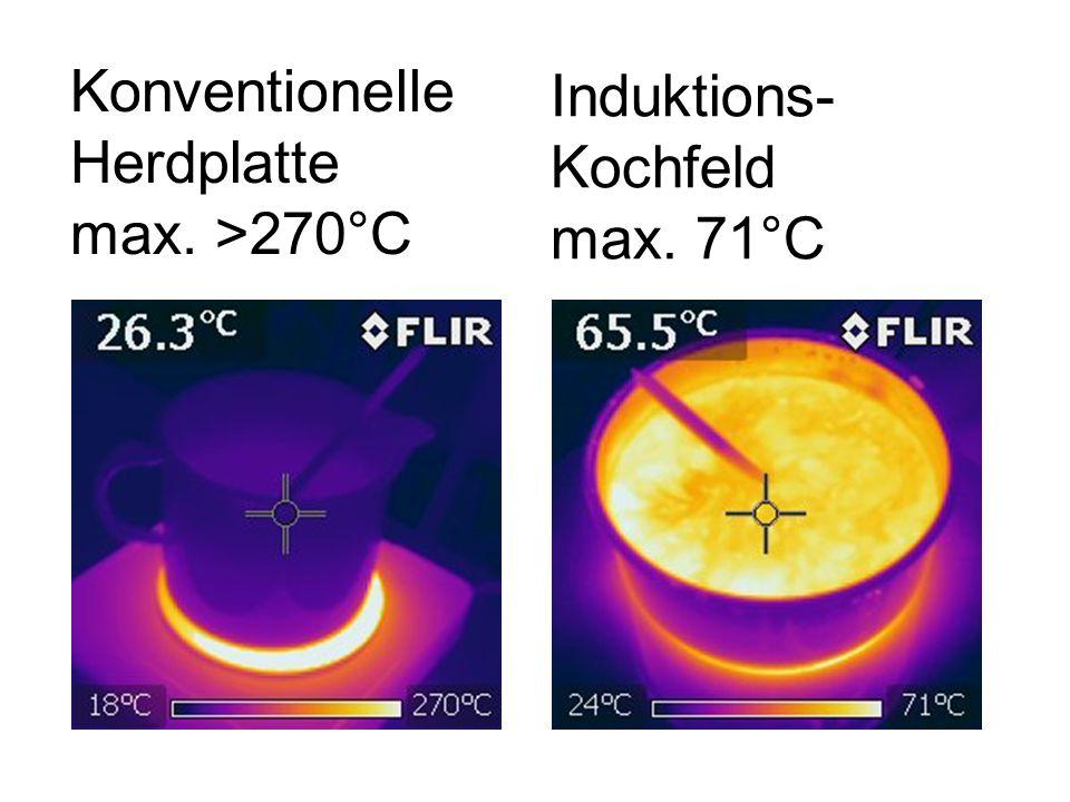 Konventionelle Herdplatte max. >270°C Induktions- Kochfeld max. 71°C