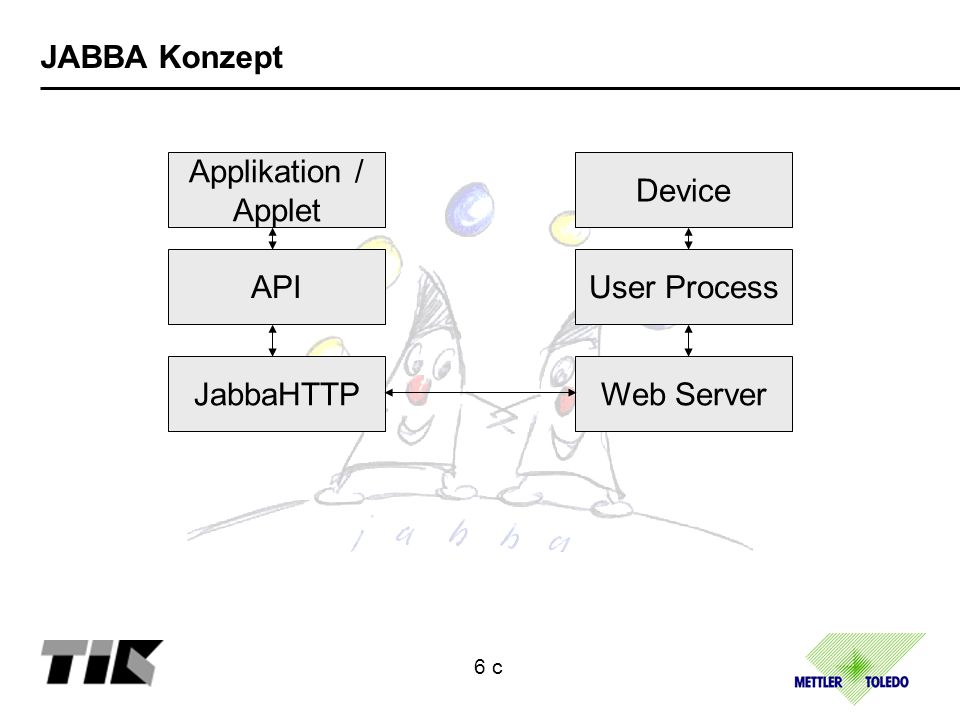 JABBA Konzept Applikation / Applet API JabbaHTTP Device User Process Web Server 6 c