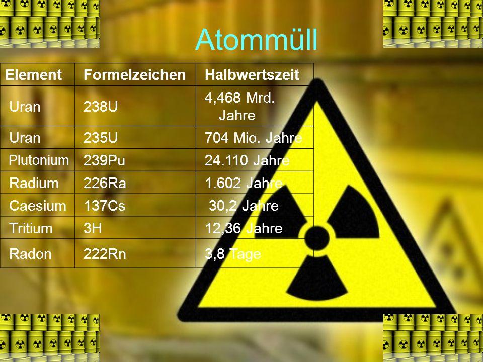 Atommüll Element Formelzeichen Halbwertszeit Uran 238U 4,468 Mrd. Jahre Uran 235U 704 Mio. Jahre Plutonium 239Pu 24.110 Jahre Radium 226Ra 1.602 Jahre