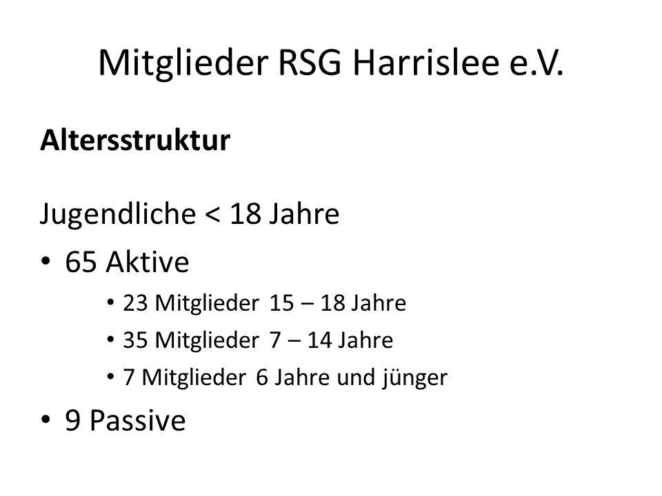 Mitglieder RSG Harrislee e.V. Altersstruktur Jugendliche < 18 Jahre 65 Aktive 23 Mitglieder 15 – 18 Jahre 35 Mitglieder 7 – 14 Jahre 7 Mitglieder 6 Ja