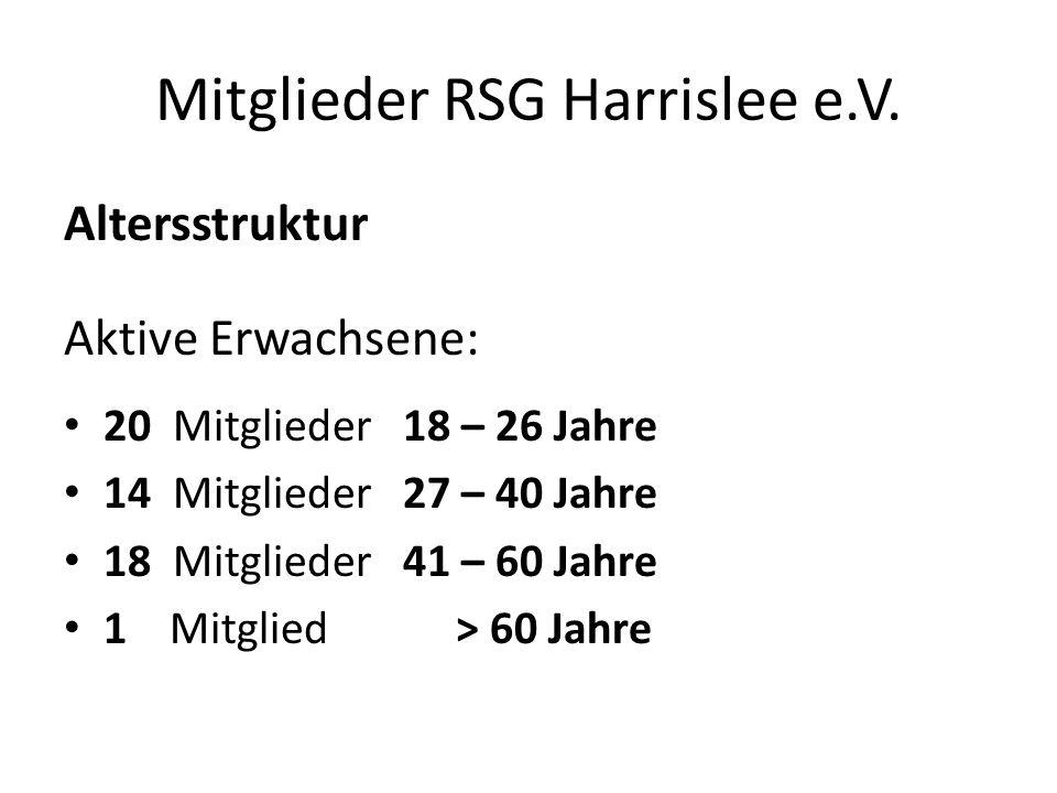 Mitglieder RSG Harrislee e.V. Altersstruktur Aktive Erwachsene: 20 Mitglieder 18 – 26 Jahre 14 Mitglieder 27 – 40 Jahre 18 Mitglieder 41 – 60 Jahre 1