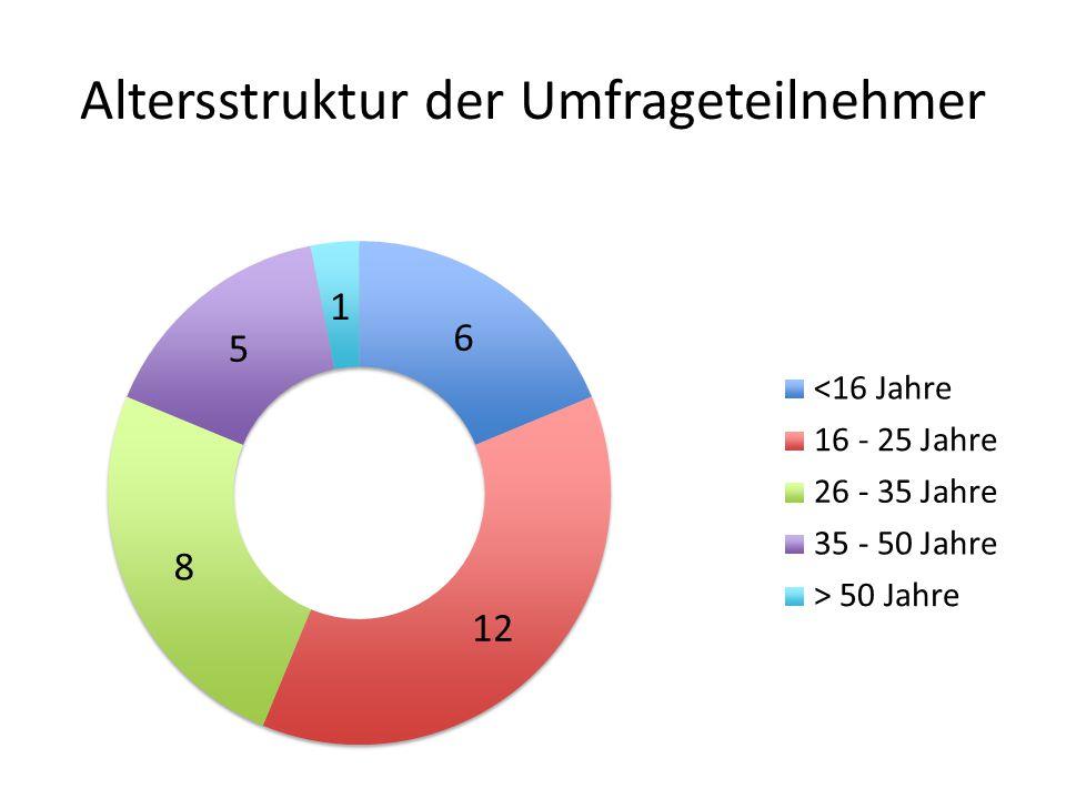 Altersstruktur der Umfrageteilnehmer