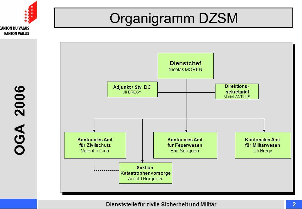 Organigramm DZSM Dienststelle für zivile Sicherheit und Militär2 OGA 2006 Dienstchef Nicolas MOREN Adjunkt / Stv. DC Uli BREGY Kantonales Amt für Mili