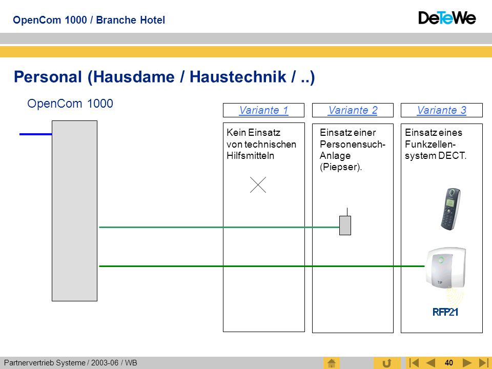 Partnervertrieb Systeme / 2003-06 / WB OpenCom 1000 / Branche Hotel 40 Personal (Hausdame / Haustechnik /..) OpenCom 1000 Kein Einsatz von technischen