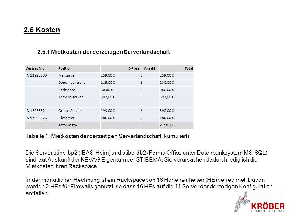 2.5 Kosten 2.5.1 Mietkosten der derzeitigen Serverlandschaft Vertrag Nr.PositionE-PreisAnzahlTotal IN 12920530Mailserver259,00 €1 Domaincontroller115,