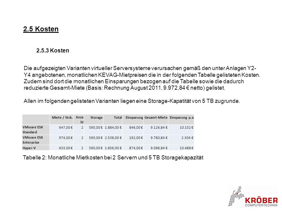 2.5 Kosten 2.5.3 Kosten Die aufgezeigten Varianten virtueller Serversysteme verursachen gemäß den unter Anlagen Y2- Y4 angebotenen, monatlichen KEVAG-