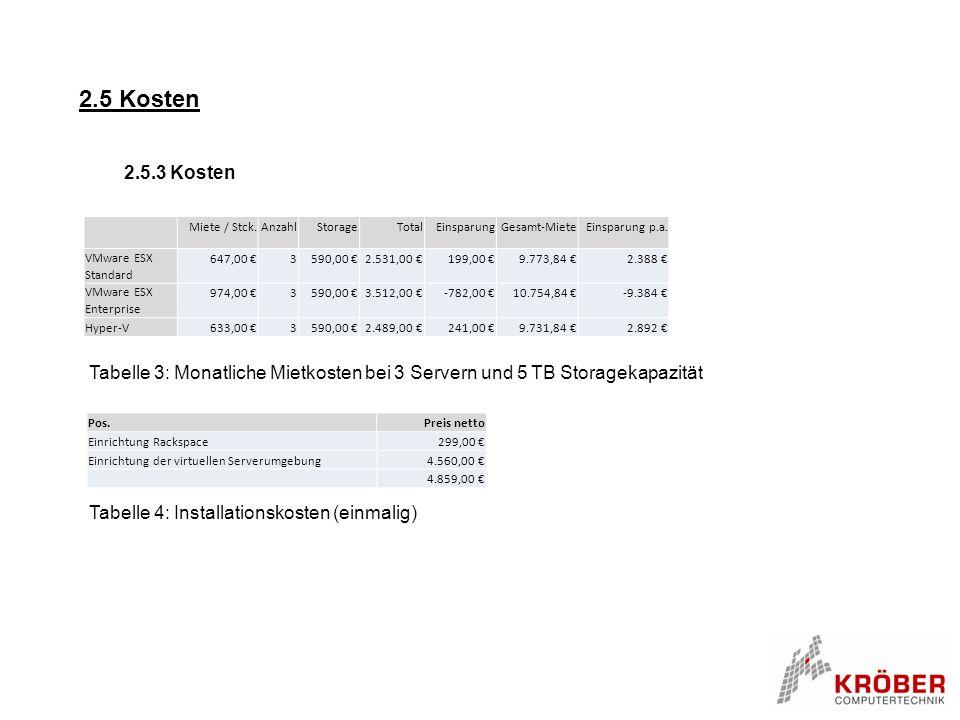 2.5 Kosten 2.5.3 Kosten Tabelle 3: Monatliche Mietkosten bei 3 Servern und 5 TB Storagekapazität Miete / Stck.AnzahlStorageTotalEinsparungGesamt-Miete