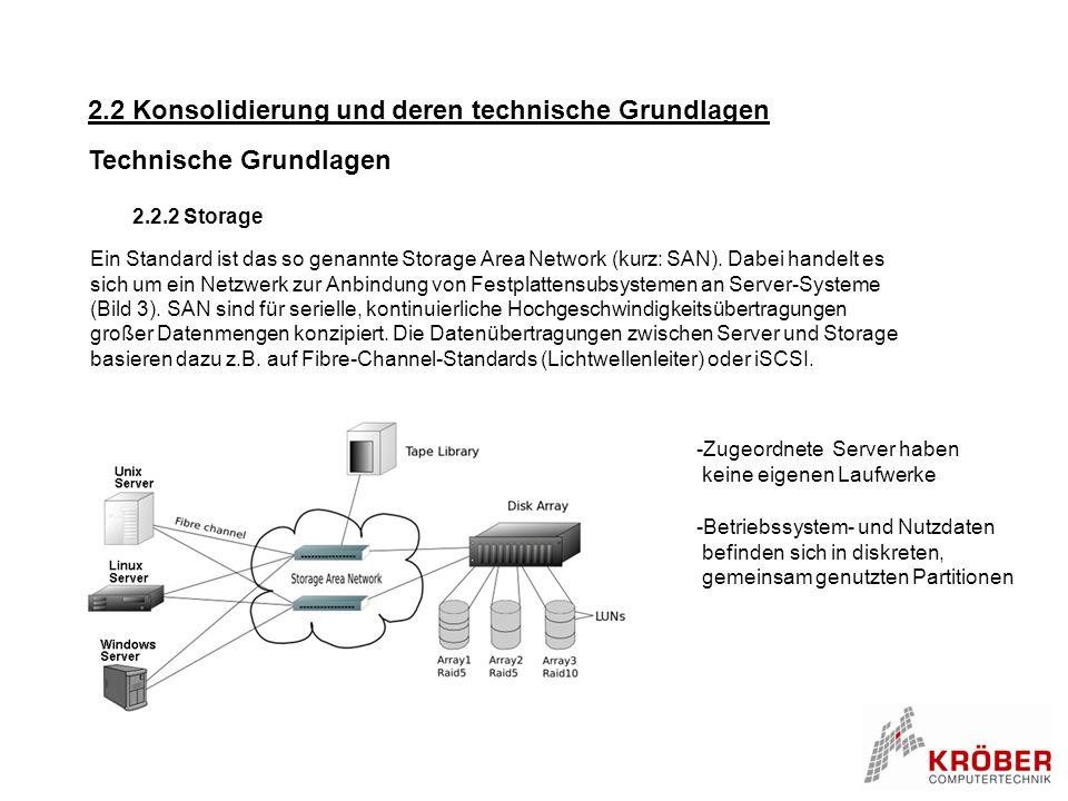2.2 Konsolidierung und deren technische Grundlagen Technische Grundlagen 2.2.2 Storage Ein Standard ist das so genannte Storage Area Network (kurz: SA