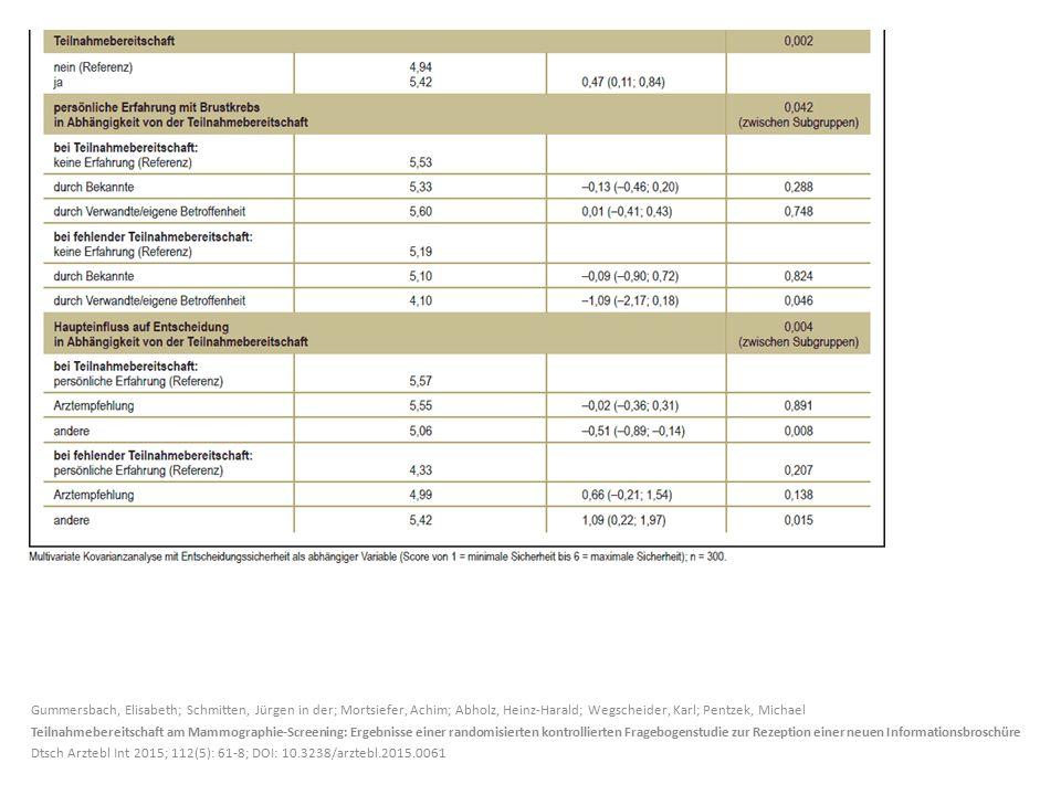 Gummersbach, Elisabeth; Schmitten, Jürgen in der; Mortsiefer, Achim; Abholz, Heinz-Harald; Wegscheider, Karl; Pentzek, Michael Teilnahmebereitschaft a