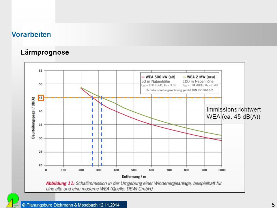 © Planungsbüro Diekmann & Mosebach 12.11.2014 5 Lärmprognose Vorarbeiten Immissionsrichtwert WEA (ca. 45 dB(A))
