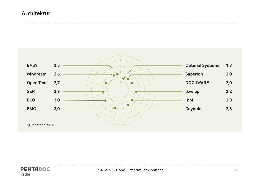 PENTADOC Radar – Präsentations-Vorlagen10 Architektur