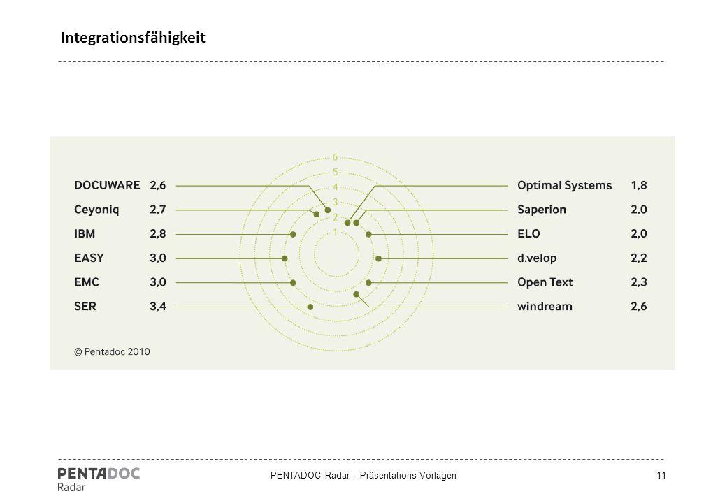 PENTADOC Radar – Präsentations-Vorlagen11 Integrationsfähigkeit
