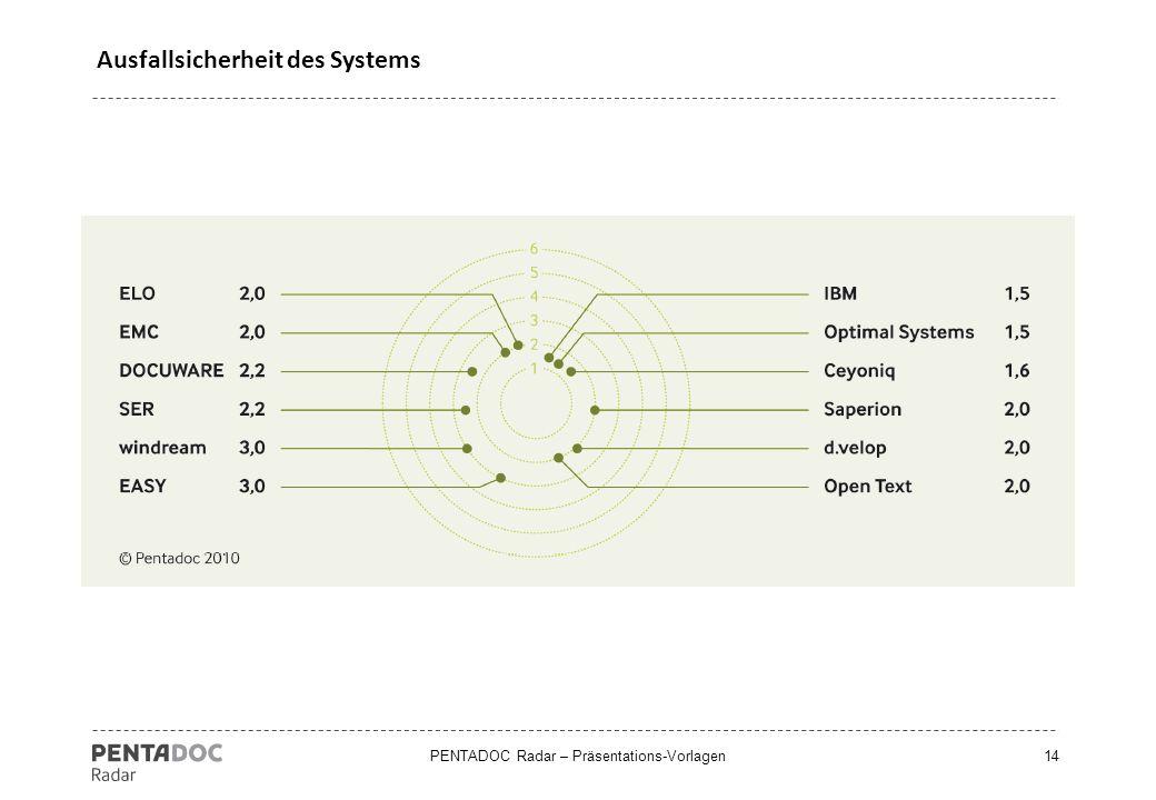 PENTADOC Radar – Präsentations-Vorlagen14 Ausfallsicherheit des Systems