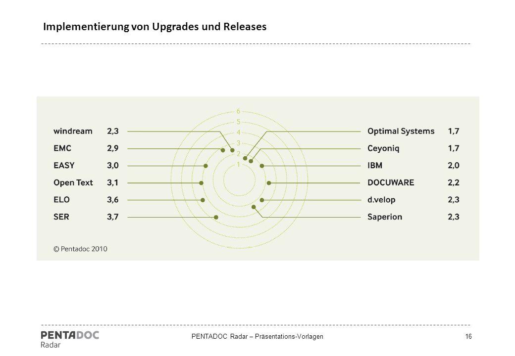 PENTADOC Radar – Präsentations-Vorlagen16 Implementierung von Upgrades und Releases