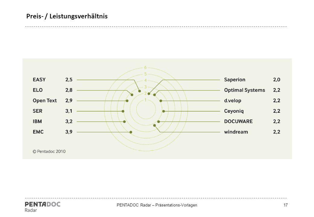 PENTADOC Radar – Präsentations-Vorlagen17 Preis- / Leistungsverhältnis