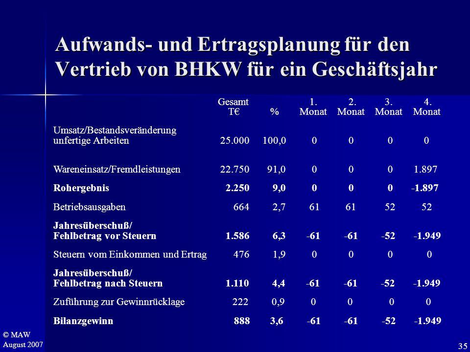 © MAW August 2007 Aufwands- und Ertragsplanung für den Vertrieb von BHKW für ein Geschäftsjahr Gesamt 1. 2. 3. 4. T€ % Monat Monat Monat Monat Umsatz/