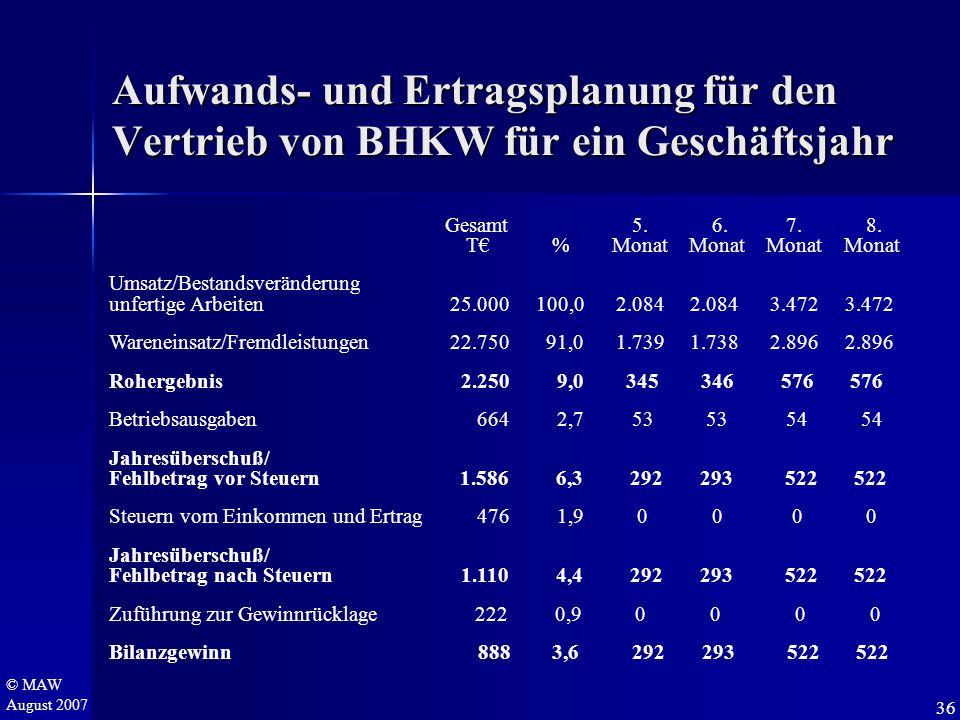 © MAW August 2007 Aufwands- und Ertragsplanung für den Vertrieb von BHKW für ein Geschäftsjahr Gesamt 5. 6. 7. 8. T€ % Monat Monat Monat Monat Umsatz/