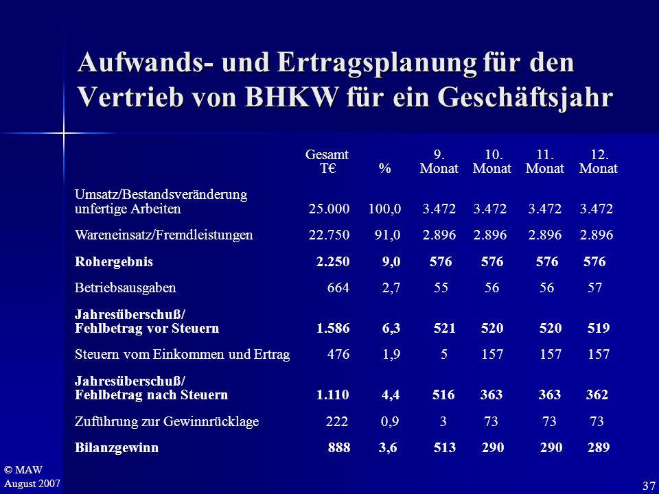 © MAW August 2007 Aufwands- und Ertragsplanung für den Vertrieb von BHKW für ein Geschäftsjahr Gesamt 9. 10. 11. 12. T€ % Monat Monat Monat Monat Umsa