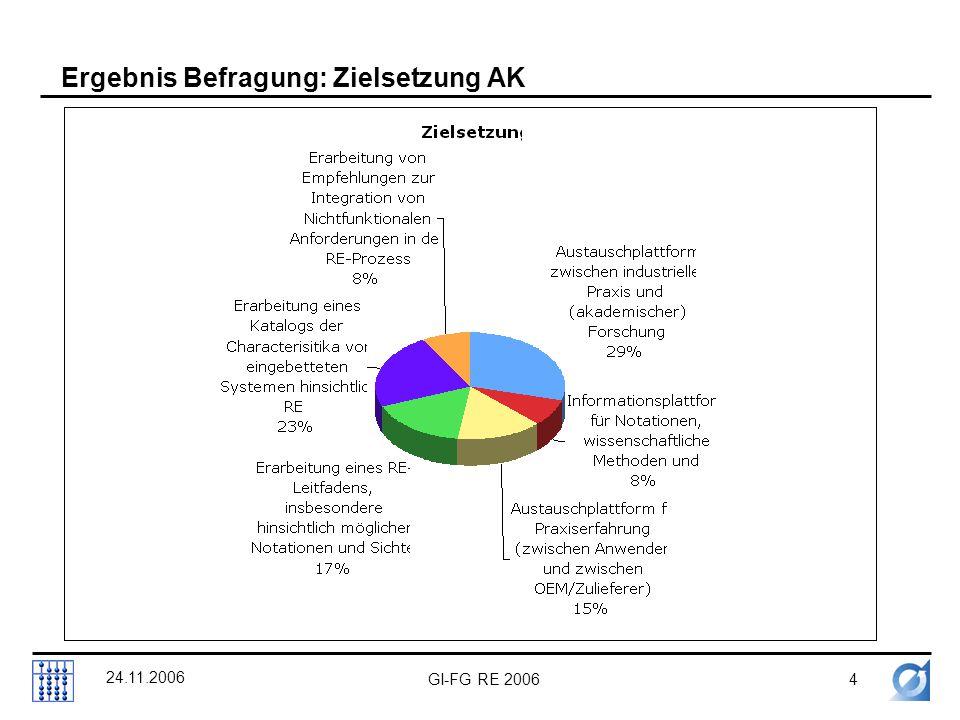 GI-FG RE 20064 24.11.2006 Ergebnis Befragung: Zielsetzung AK