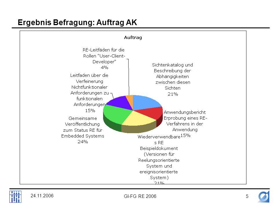 GI-FG RE 20065 24.11.2006 Ergebnis Befragung: Auftrag AK