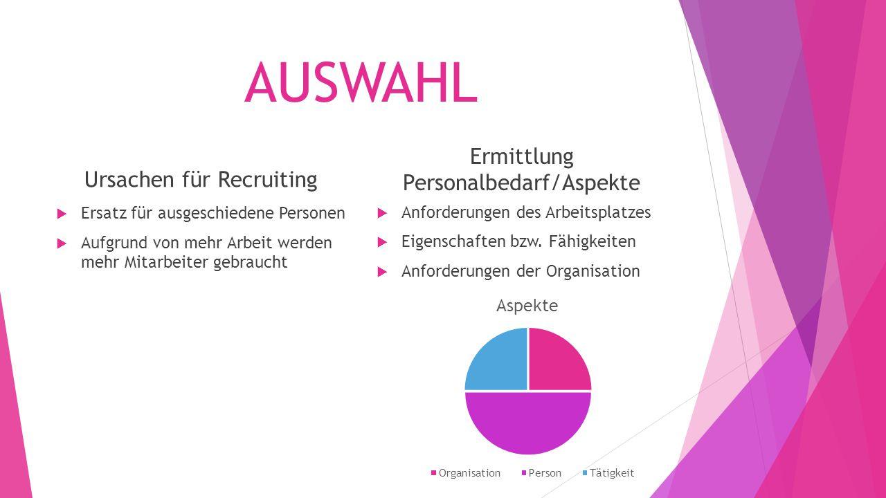 AUSWAHL Ursachen für Recruiting  Ersatz für ausgeschiedene Personen  Aufgrund von mehr Arbeit werden mehr Mitarbeiter gebraucht Ermittlung Personalbedarf/Aspekte  Anforderungen des Arbeitsplatzes  Eigenschaften bzw.