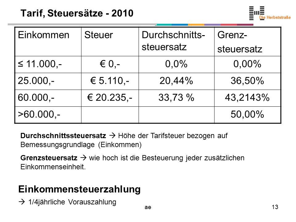 Die Herbststraße ae13 Tarif, Steuersätze - 2010 EinkommenSteuerDurchschnitts- steuersatz Grenz- steuersatz ≤ 11.000,-€ 0,-0,0%0,00% 25.000,-€ 5.110,-20,44%36,50% 60.000,-€ 20.235,-33,73 %43,2143% >60.000,-50,00% Durchschnittssteuersatz  Höhe der Tarifsteuer bezogen auf Bemessungsgrundlage (Einkommen) Grenzsteuersatz  wie hoch ist die Besteuerung jeder zusätzlichen Einkommenseinheit.