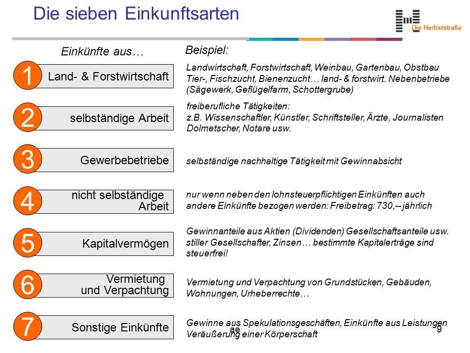 Die Herbststraße ae9 Die sieben Einkunftsarten Land- & Forstwirtschaft 1 selbständige Arbeit 2 Gewerbebetriebe 3 nicht selbständige Arbeit 4 Kapitalve