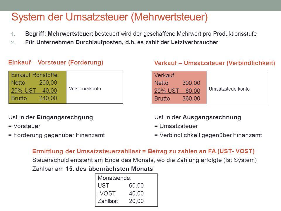 System der Umsatzsteuer (Mehrwertsteuer) Einkauf – Vorsteuer (Forderung) 1. Begriff: Mehrwertsteuer: besteuert wird der geschaffene Mehrwert pro Produ