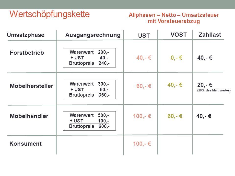 Wertschöpfungskette Allphasen – Netto – Umsatzsteuer mit Vorsteuerabzug Forstbetrieb Möbelhersteller Möbelhändler Konsument Warenwert 200,- + UST 40,-