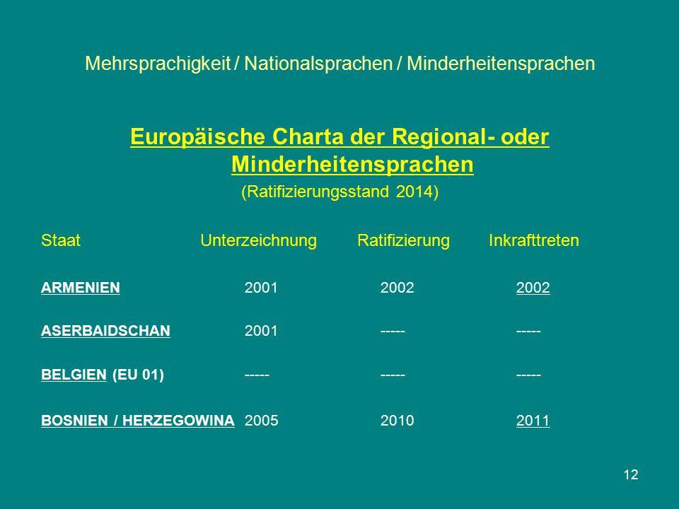 Mehrsprachigkeit / Nationalsprachen / Minderheitensprachen Europäische Charta der Regional- oder Minderheitensprachen (Ratifizierungsstand 2014) Staat
