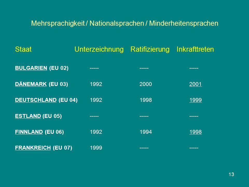 Mehrsprachigkeit / Nationalsprachen / Minderheitensprachen Staat Unterzeichnung Ratifizierung Inkrafttreten BULGARIEN (EU 02)--------------- DÄNEMARK