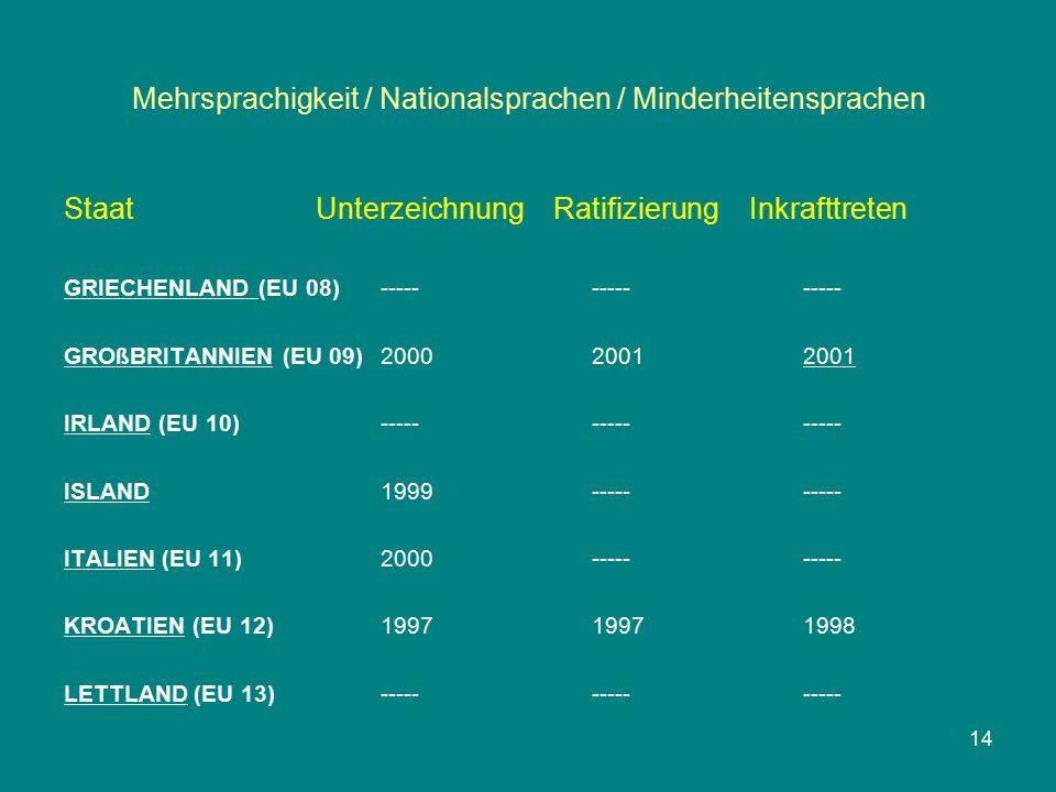 Mehrsprachigkeit / Nationalsprachen / Minderheitensprachen Staat Unterzeichnung Ratifizierung Inkrafttreten GRIECHENLAND (EU 08)--------------- GROßBRITANNIEN (EU 09)200020012001 IRLAND (EU 10)--------------- ISLAND1999---------- ITALIEN (EU 11)2000---------- KROATIEN (EU 12)199719971998 LETTLAND (EU 13)--------------- 14
