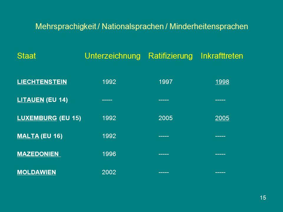 Mehrsprachigkeit / Nationalsprachen / Minderheitensprachen Staat Unterzeichnung Ratifizierung Inkrafttreten LIECHTENSTEIN199219971998 LITAUEN (EU 14)--------------- LUXEMBURG (EU 15)199220052005 MALTA (EU 16)1992---------- MAZEDONIEN 1996---------- MOLDAWIEN2002---------- 15