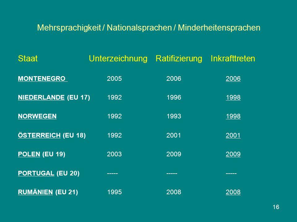 Mehrsprachigkeit / Nationalsprachen / Minderheitensprachen Staat Unterzeichnung Ratifizierung Inkrafttreten MONTENEGRO 200520062006 NIEDERLANDE (EU 17)199219961998 NORWEGEN199219931998 ÖSTERREICH (EU 18)199220012001 POLEN (EU 19)200320092009 PORTUGAL (EU 20)--------------- RUMÄNIEN (EU 21)199520082008 16