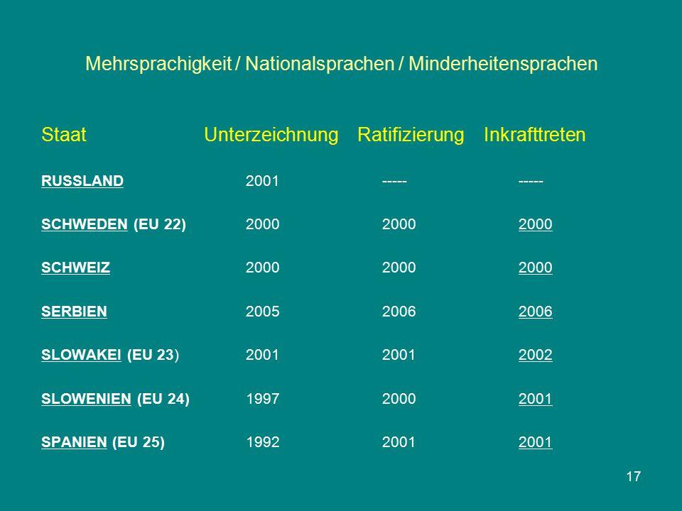 Mehrsprachigkeit / Nationalsprachen / Minderheitensprachen Staat Unterzeichnung Ratifizierung Inkrafttreten RUSSLAND2001---------- SCHWEDEN (EU 22)200020002000 SCHWEIZ200020002000 SERBIEN200520062006 SLOWAKEI (EU 23)200120012002 SLOWENIEN (EU 24)199720002001 SPANIEN (EU 25)199220012001 17