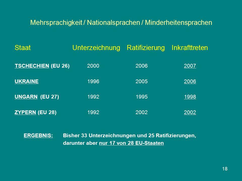 Mehrsprachigkeit / Nationalsprachen / Minderheitensprachen Staat Unterzeichnung Ratifizierung Inkrafttreten TSCHECHIEN (EU 26)200020062007 UKRAINE199620052006 UNGARN (EU 27)199219951998 ZYPERN (EU 28)199220022002 ERGEBNIS: Bisher 33 Unterzeichnungen und 25 Ratifizierungen, darunter aber nur 17 von 28 EU-Staaten 18