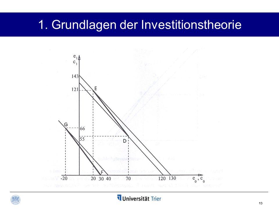 13 1. Grundlagen der Investitionstheorie