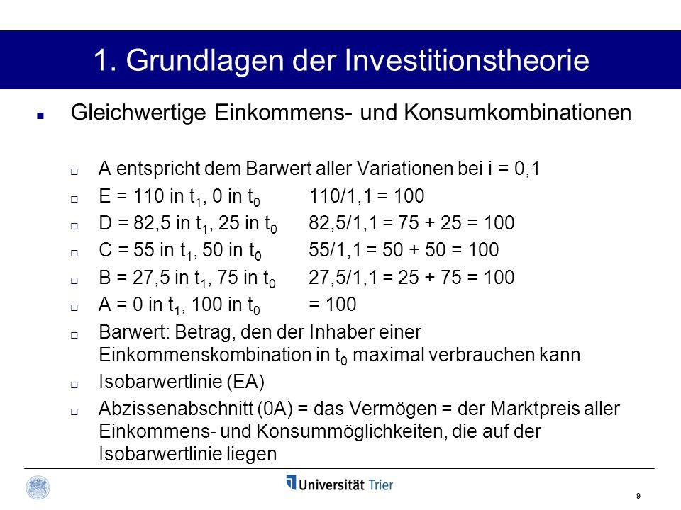 9 Gleichwertige Einkommens- und Konsumkombinationen  A entspricht dem Barwert aller Variationen bei i = 0,1  E = 110 in t 1, 0 in t 0 110/1,1 = 100