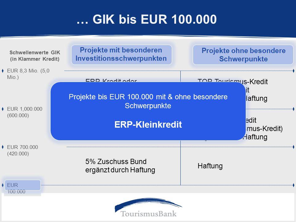 … GIK bis EUR 100.000 EUR 100.000 Projekte mit besonderen Investitionsschwerpunkten Projekte ohne besondere Schwerpunkte 5% Zuschuss Bund ergänzt durch Haftung Haftung TOP-Tourismus-Kredit oder ERP-Kredit ergänzt durch Haftung ERP-Kredit oder TOP-Tourismus-Kredit ergänzt durch Haftung TOP-Impuls-Kredit (ev.
