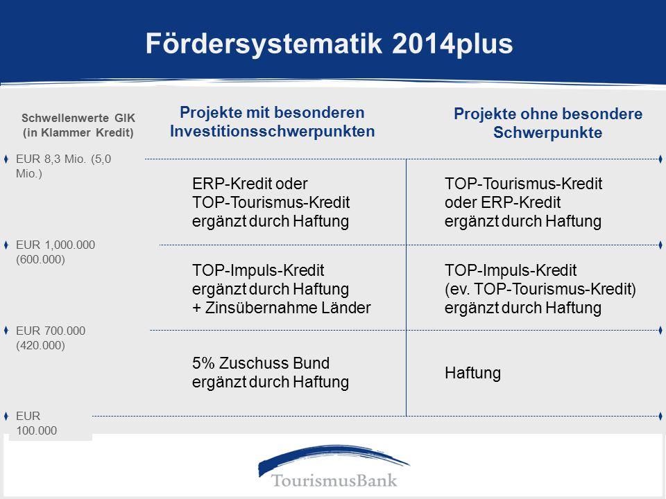 Fördersystematik 2014plus EUR 100.000 Projekte mit besonderen Investitionsschwerpunkten Projekte ohne besondere Schwerpunkte 5% Zuschuss Bund ergänzt durch Haftung Haftung TOP-Tourismus-Kredit oder ERP-Kredit ergänzt durch Haftung ERP-Kredit oder TOP-Tourismus-Kredit ergänzt durch Haftung TOP-Impuls-Kredit (ev.