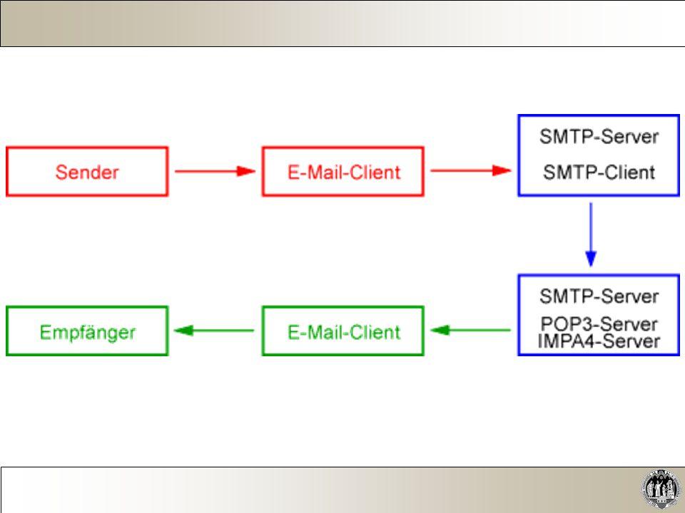  IMAPS bei der Verwendung von IMAPS wird die Verbindung zum Server bereits während des Verbindungsaufbaus durch SSL verschlüsselt.