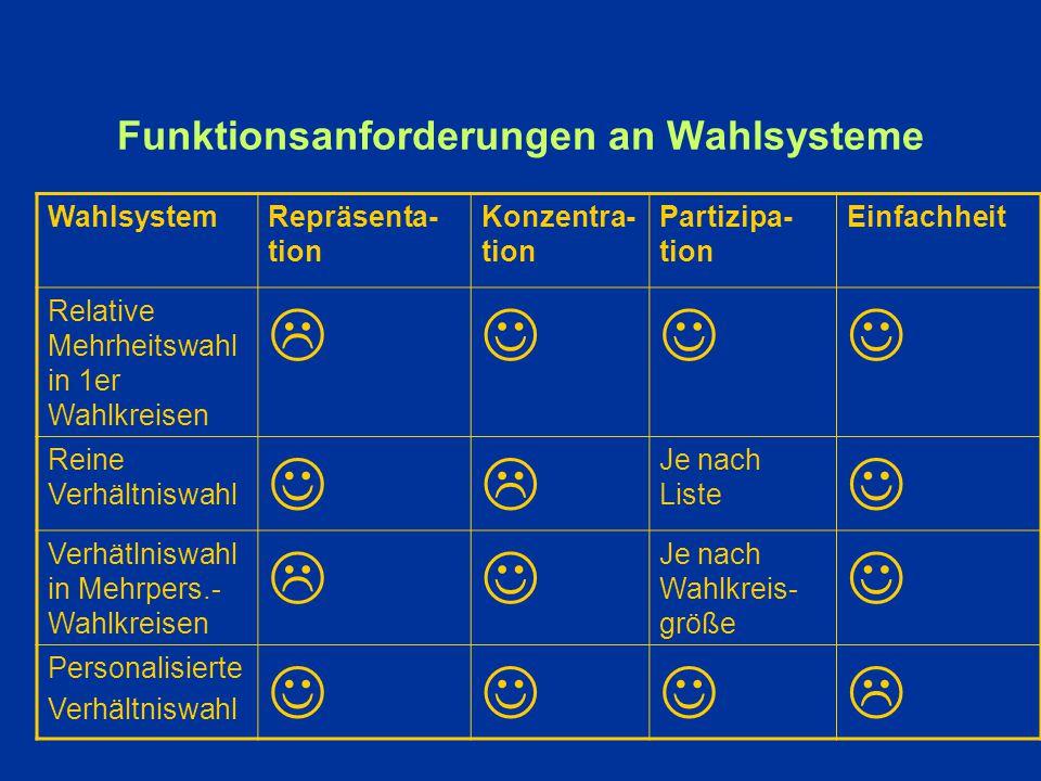 4.5 Systematischer Teil III: Wahlsysteme Unsere BeurteilungskriterienBezogen auf die Funktionsanforderungen für Wahlsysteme Stabilität/Handlungsfähigk